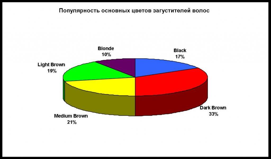 Популярность основных цветов загустителей волос.jpg